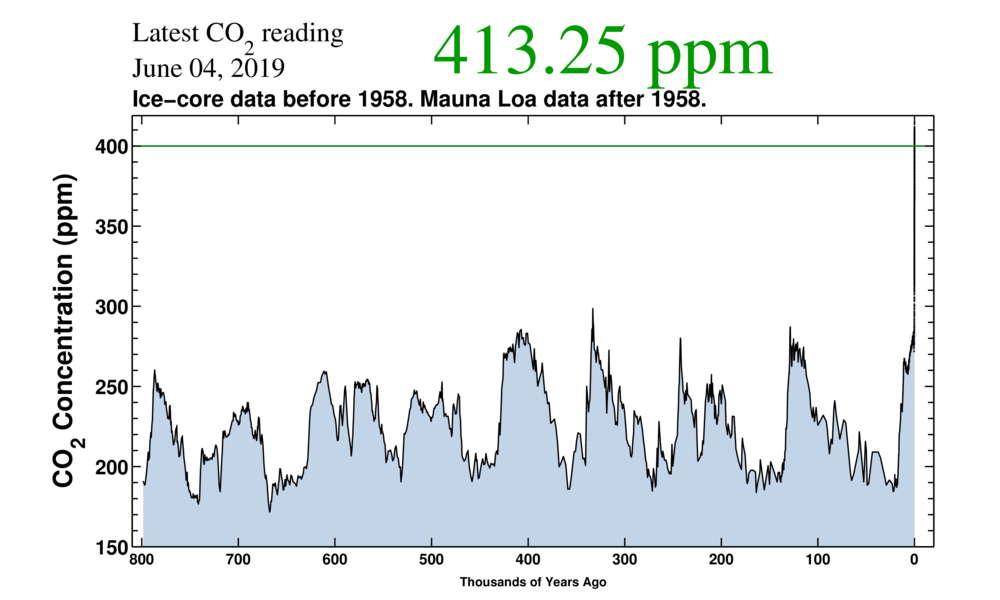 CO2 over 800.000 years